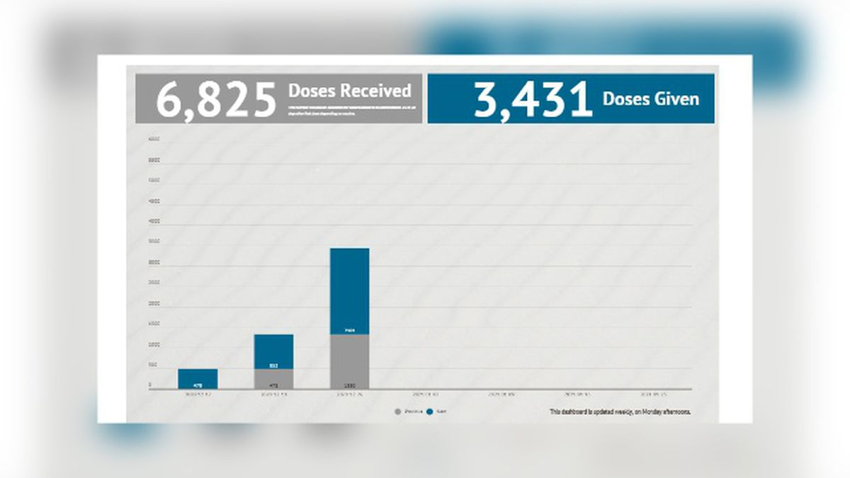 Mesa County Public Health updates their COVID-19 vaccine dashboard weekly every Monday afternoon.