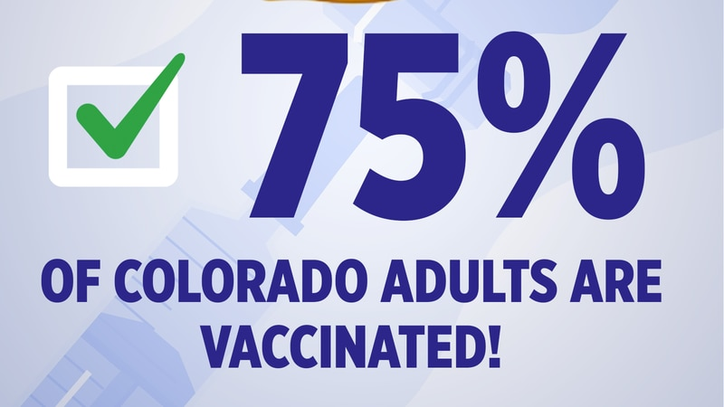 75% of Colorado adults are vaccinated!